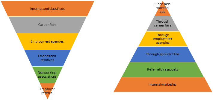 The Pyramid of the Hidden Job Market